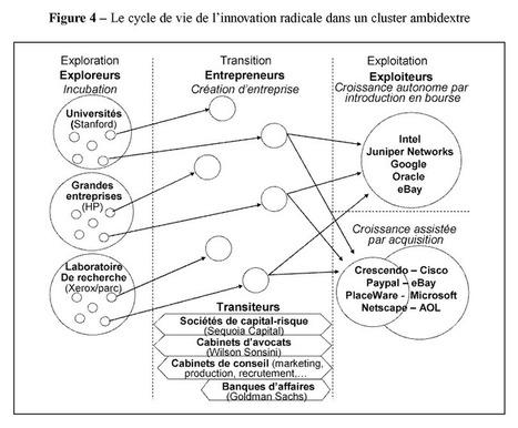 L'innovation radicale: entre cluster ambidextre et organisations spécialisées | Economie de l'innovation | Scoop.it