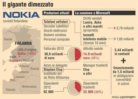 Tutti i numeri dell'operazione Microsoft-Nokia | The business value of technology | Scoop.it