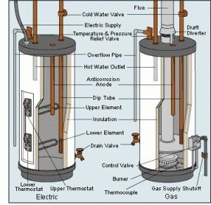 8 Tips to Green your Hot Water Heater | Caelus Green Room | Conservation, Ecology, Environment and Green News | Scoop.it
