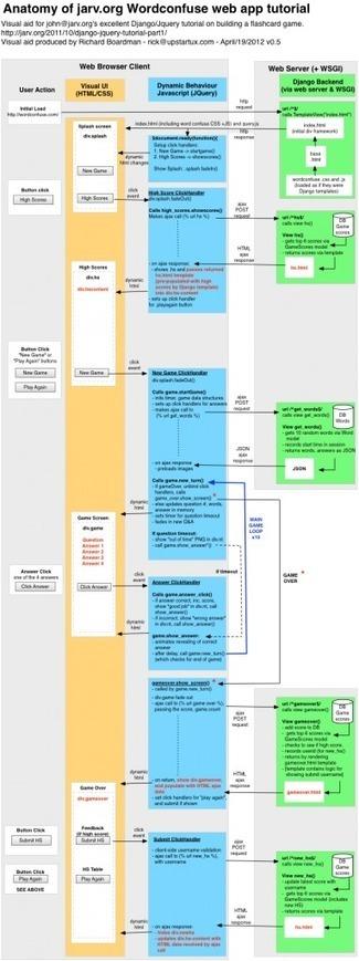 Unravelling the anatomy of a website visually | Richard Boardman | DjangoCode | Scoop.it