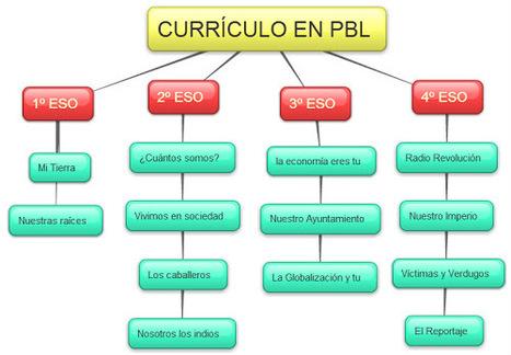 TACTICAS: ¿Un currículum de Ciencias Sociales en PBL? | Enseñar Geografía e Historia en Secundaria | Scoop.it