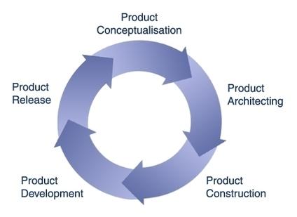 Product Development And Design Firm   Palladium Product Development and Design   Scoop.it