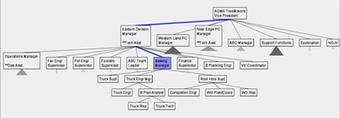 Treemap: HCIL (Human computer Interaction-Lab) | e-Xploration | Scoop.it