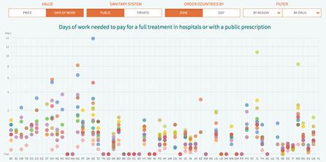 Medicamentalia, enquête sur les médicaments dans le monde | Journalisme graphique | Scoop.it