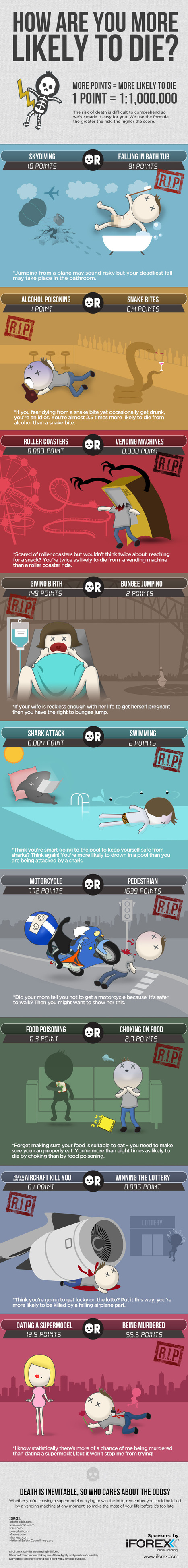 How Are You More Likely To Die? - iFOREX Blog | Infographic | Scoop.it