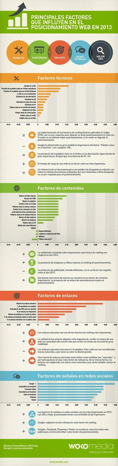 Factores que más influyen en el posicionamiento web (2013) #infografia #infographic #seo | Managing Technology and Talent for Learning & Innovation | Scoop.it