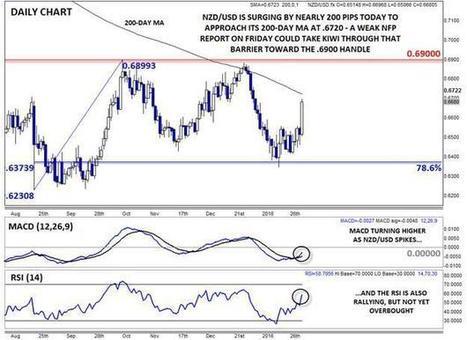 Dudley's Dovish Declaration Develops into a Deluge of Dollar Disposal | stock market | Scoop.it