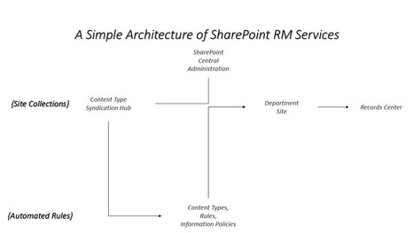 SharePoint Records Center in an Afternoon | SharePoint 2010 | Scoop.it
