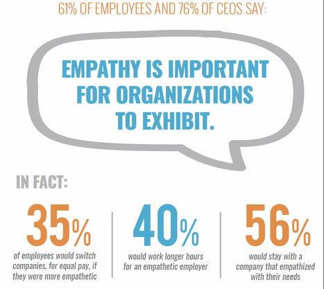 (Empathy @Work) Empathy at Work: Why Empathy Matters in the Workplace | Empathy and Compassion | Scoop.it