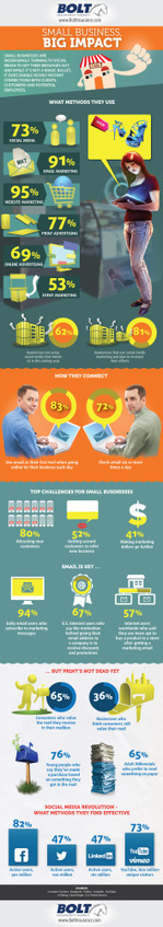 Small Business BIG IMPACT | Data Visualization & Infographics | Scoop.it