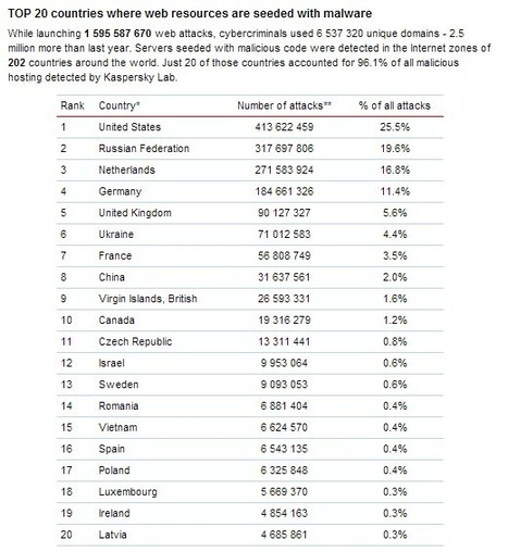 TOP 20 countries where web resources are seeded with malware | Wepyirang | Scoop.it