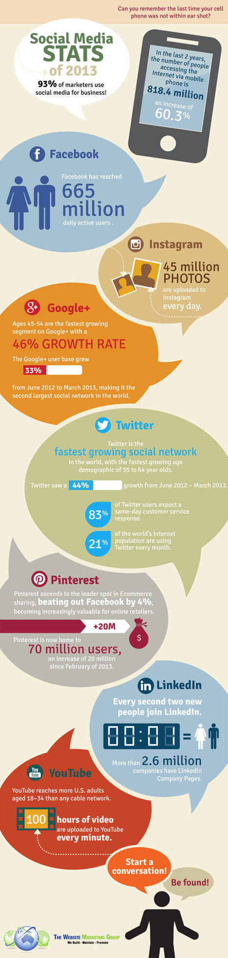 Infographic: The Social Media Stats Mobile Marketers Must Know | Mobile Marketing Watch | 모바일 마케팅 | Scoop.it