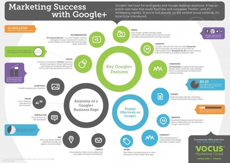 Infographic: Marketing Success with Google+ | Market to real people | Scoop.it