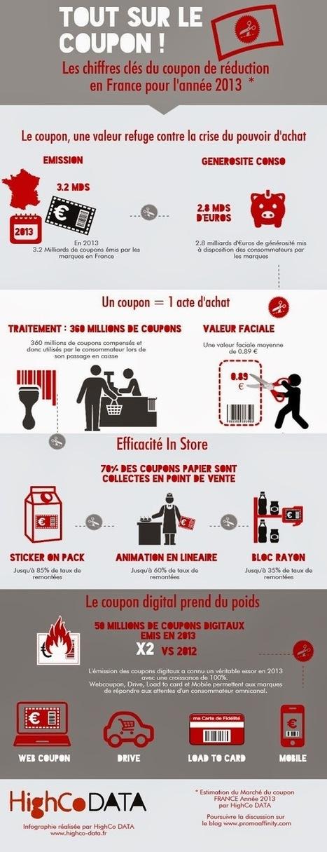 Je bosse en grande distribution: Infographie : le coupon de réduction en chiffre | Fidélisation, fidélité et réseaux sociaux | Scoop.it