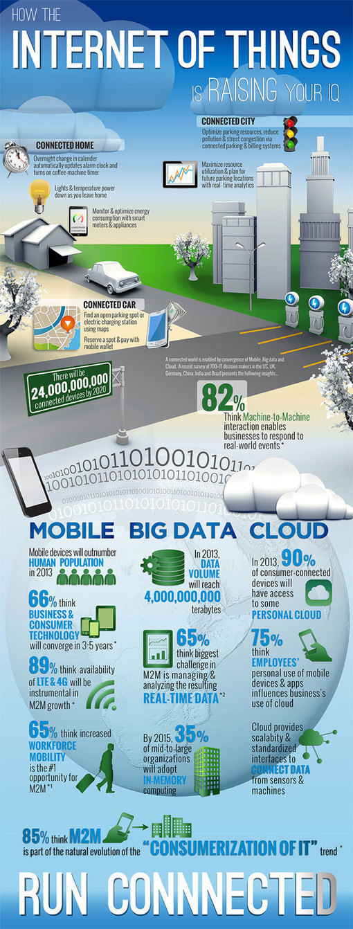 Internet of THINGS Going To Be COOL [Infographic]