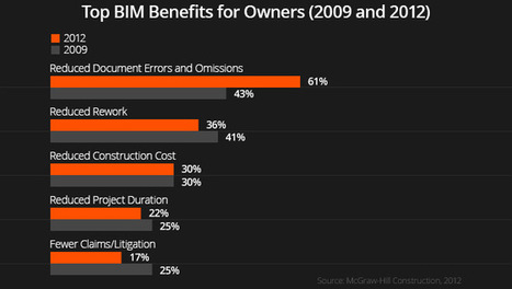 What to Expect When Your Client Is Expecting BIM – Five BIM Trends You Need to Know   BIM updated   Scoop.it
