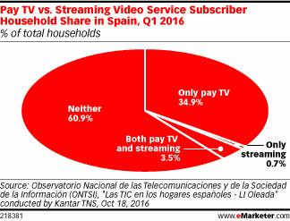 Most in Spain Don't Pay for TV, Online or Offline - eMarketer | Big Media (Esp) | Scoop.it