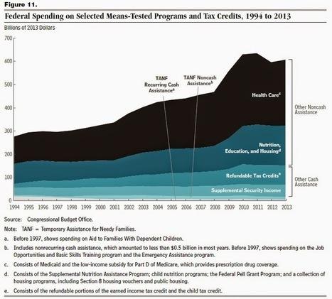 CONVERSABLE ECONOMIST: Where Has Welfare Reform Taken Us?   Health Care Market and US Debt   Scoop.it