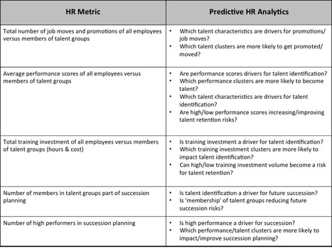 Why Not Turning HR Metrics Into Predictive HR Analytics? | HR Analytics and Big Data @ Work | Scoop.it