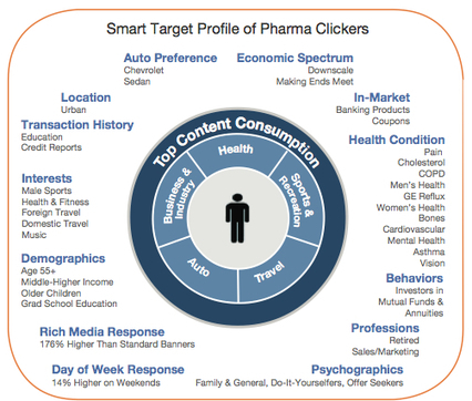 Pharma digital marketing: Targeting opportunities | World of DTC Marketing.com | New pharma | Scoop.it