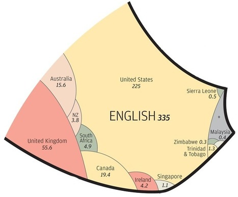 A new way of looking at the world's languages | Política, Economia, Ocupació | Scoop.it