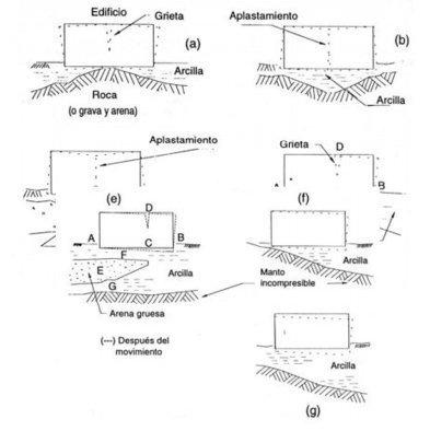 Elaboración del informe geológico-geotécnico en los proyectos de edificación   mkniksuelos   Scoop.it
