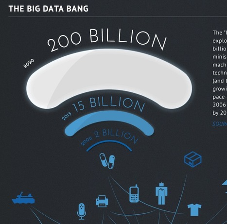 A Guide to the Internet of Things (Intel Infographic) | UX-UI-Wearable-Tech for Enhanced Human | Scoop.it