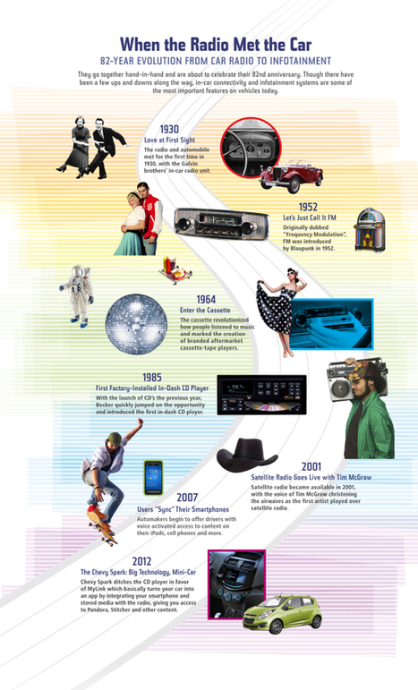 Infographic: 82 years of car radio - Dash - CBS News | Radio 2.0 (En & Fr) | Scoop.it