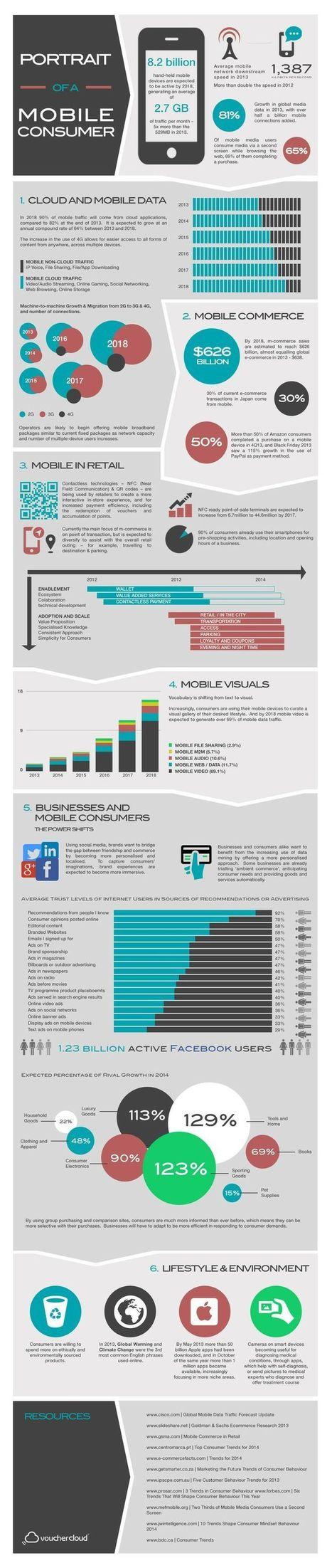 Portrait du consommateur mobile | Nouvelles tendances de consommation | Scoop.it
