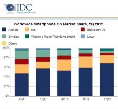 Android fête son anniversaire avec 75% de part de marché selon IDC | Mobile & Magasins | Scoop.it