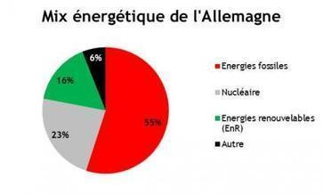 Les implications de la transition énergétique de l'Allemagne | Le Cercle Les Echos | Les éco-activités dans le monde | Scoop.it