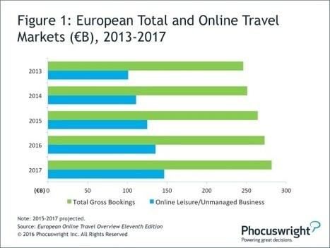 The European travel market flourishes as online channels boom - | ALBERTO CORRERA - QUADRI E DIRIGENTI TURISMO IN ITALIA | Scoop.it