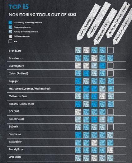 Le rapport 2013 de Goldbach Interactive sur les outils de veille | Veille | Scoop.it