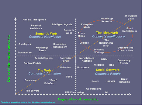 How The Semantic Web, HTML5, Microformats And SEO Are Inter-Linked | Gestion de contenus, GED, workflows, ECM | Scoop.it