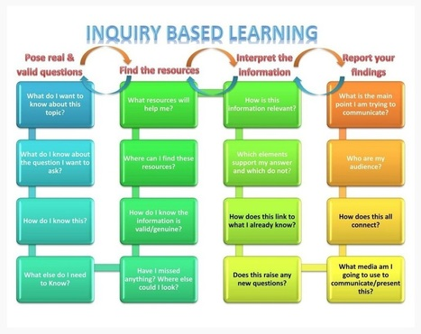 Authentic Student Learning | Supporting Problem Based Instruction | Scoop.it