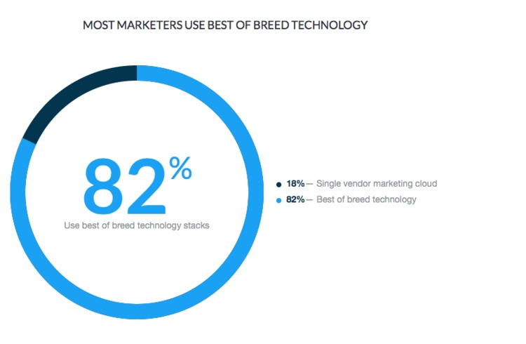 Why Self-Service Tools are Displacing the Marketing Cloud - CampaignMonitor | The MarTech Digest | Scoop.it