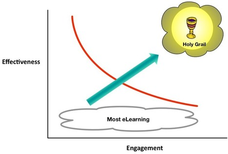 Learnlets » The Grail of Effective and Engaging Learning Experiences | A New Society, a new education! | Scoop.it