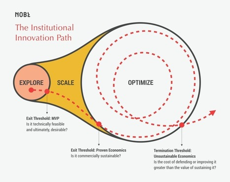 What Every Institutional Innovation Program Gets Wrong | Business change | Scoop.it