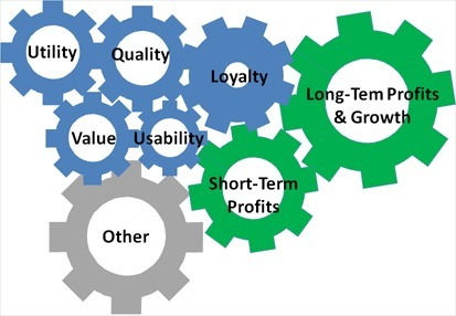 Usability as a Key Driver of Revenue: Measuring Usability Blog | UXploration | Scoop.it