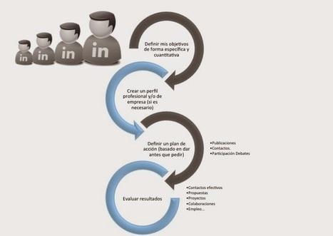 ¿Cómo saber qué empresas están contratando en LinkedIn? | Emplé@te 2.0 | Scoop.it