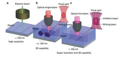 Three-dimensional deep sub-diffraction optical beam lithography with 9 nm, useful for highly improved data storage | Amazing Science | Scoop.it