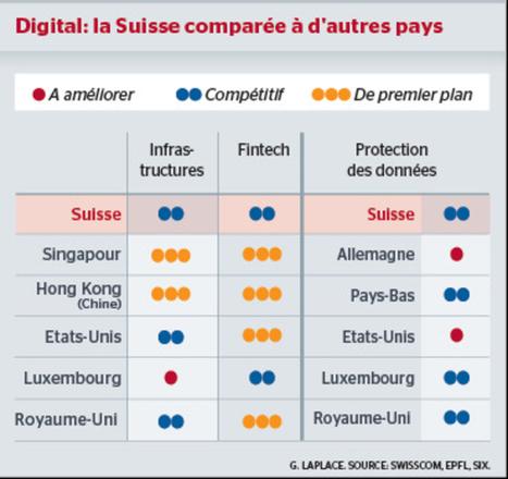 La Suisse digitale est en retard, selon l'EPFL | Suisse : économie et rayonnement | Scoop.it