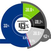 Facebook statistics | Facebook Stats | Scoop.it