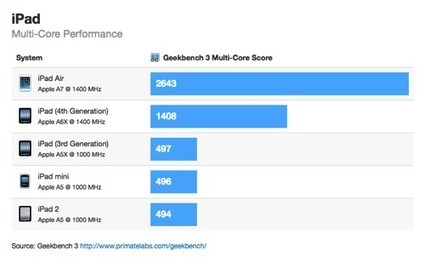 The iPad Air first benchmarks say it's 5x faster than an iPad 2 | Is the iPad a revolution? | Scoop.it
