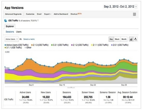 Google Mobile App Analytics enfin accessible pour tous : monitorez ... - Le blog des nouvelles technologies | Technique web | Scoop.it