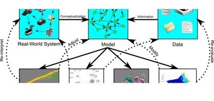 Agent Based Modeling of Complex Adaptive Systems - advanced : Course Home | Complexity & Systems | Scoop.it