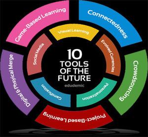 La enseñanza del futuro | Teach-nology | Scoop.it
