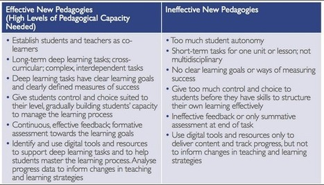 Tweet from @MarkHess98 | Pedagogy and technology of online learning | Scoop.it