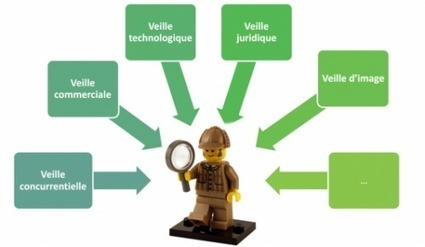 Réaliser une veille sur Internet [Atelier] | Time to Learn | Scoop.it