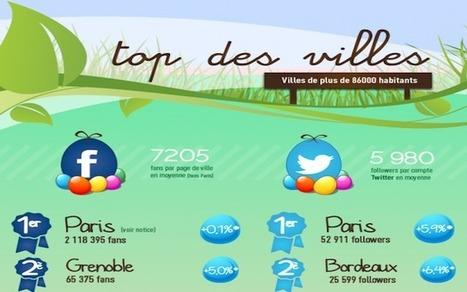 [Infographie] Les villes les plus attractives sur Facebook et Twitter en mars | SOCIAL MEDIA STRATEGIST BY LEILA | Scoop.it
